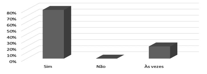Gráfico 6 – Euler Fuad Nejm é inspirador do espírito empreendedor na organização. Fonte: dados da pesquisa (2016)