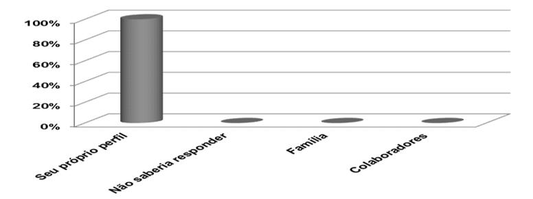 Gráfico 7 – Fatores mais importantes no sucesso do empreendedor na visão dos colaboradores. Fonte: Dados da pesquisa (2016)Gráfico 7 – Fatores mais importantes no sucesso do empreendedor na visão dos colaboradores. Fonte: Dados da pesquisa (2016)