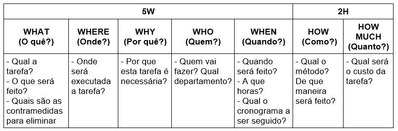 Form of the 5W2H method