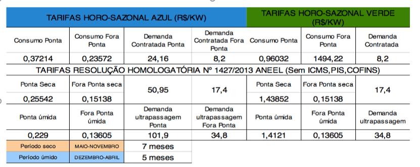Tabela 1 – Tarifas para subgrupo A4 (2,3 KV a 25 KV)