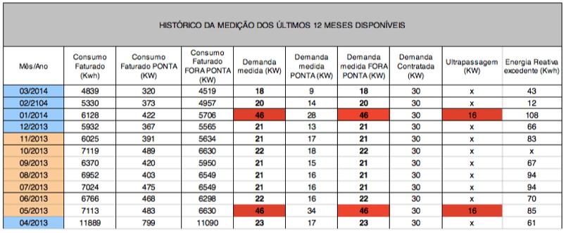 Tabela 2 – Histórico de medições de energia elétrica da unidade consumidora