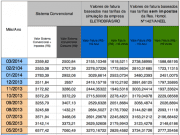 Tabela 3 – Comparação do faturamento anual e previsão do faturamento nas modalidades tarifárias