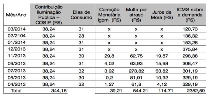 Tabela 4: Ônus Extra Consumo