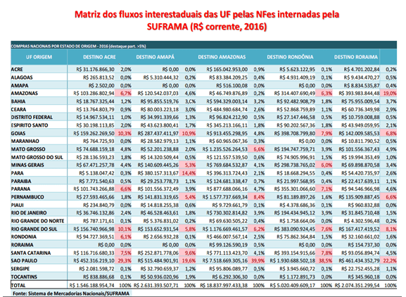 Tabelle 1. Quelle: Nationale Commodity-System SUFRAMA