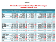 Tabela 1. Fonte: Sistema de Mercadorias Nacionais da Suframa