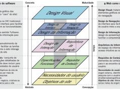 Figura 1. Fonte: jjg.net (elementos)