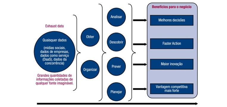 Figura 1: Analisando os insights comerciais específicos da empresa. Fonte: ISACA®2013b, p. 07 – Big Data: Impactos e Benefícios. Disponível em: < http://www.isaca.org/Knowledge-Center/Research/Documents/Big- Data_whp_Por_0413.pdf>. Acesso em: 12 ago. 2016.