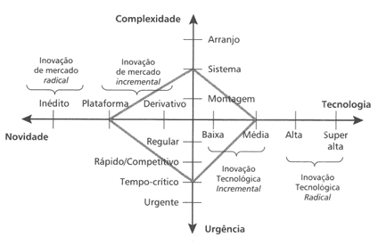 Figura 1 - Diamond Modello. Fonte: Shenhar e Dvir (2007)
