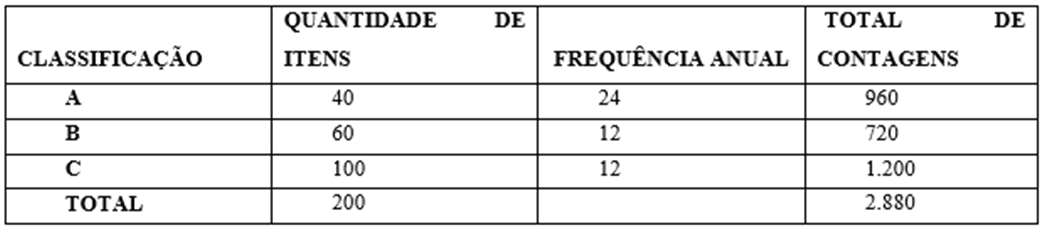 Figure 2: Partitions de stock, la classification ABC. Source: Drohomeretski et Souza (2012)
