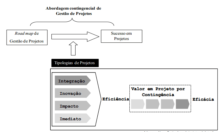 Figure 2 - Model of the contingency approach in projects. Source: Rabechini Jr e Carvalho (2009)