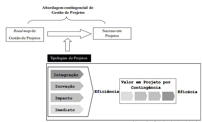 Figura 2 – Modelo da abordagem contingencial em projetos. Fonte: Rabechini Jr e Carvalho (2009)