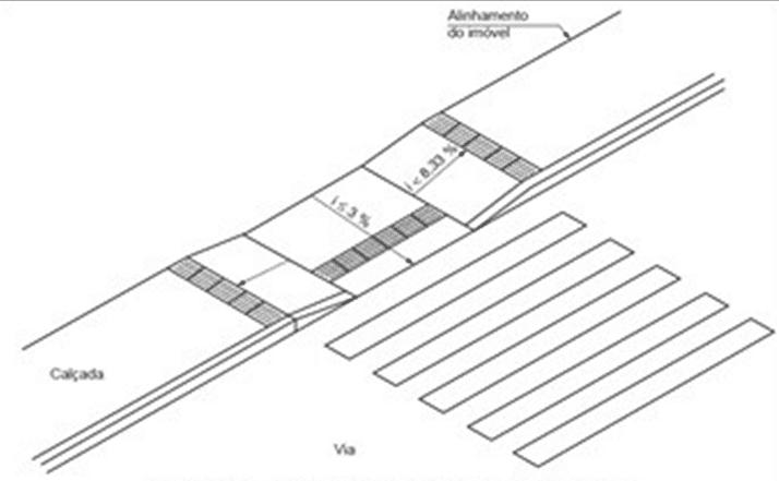 Figure 2 - L'abaissement de roulement.Source: NBR 9050: 2015.
