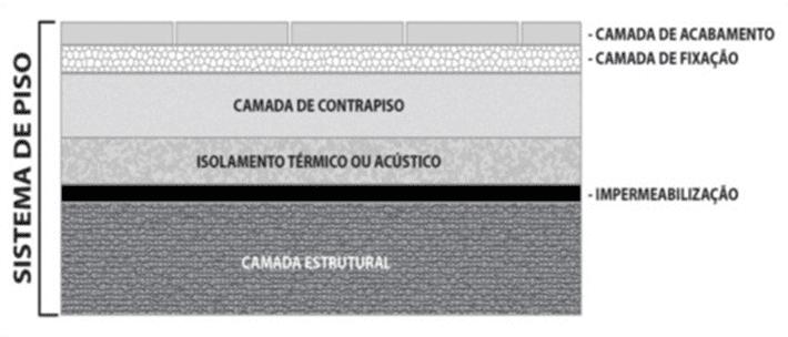 Figura 3 – Sistema de pisos: camadas.Fonte: ABNT NBR 15.575:2013.