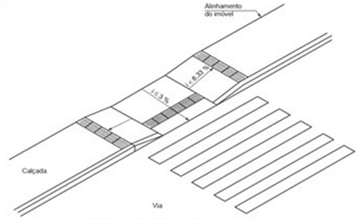 Figura 4 – Rampa de acesso.Fonte: ABNT NBR 9050:2015.