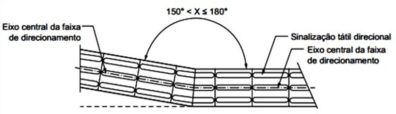 Figure 5 - Détail étage tactile visuel: Changement de direction.Source: NBR 9050: 2015