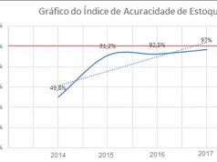Figura 6: Gráfico do crescente índice de acuracidade de estoque. Fonte: Elaboração própria.