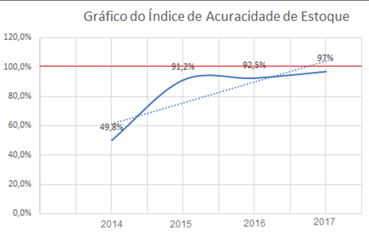 Figure 6: Graph of the increasing stock accuracy index. Source: Own elaboration.