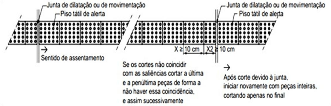 Figure 7 - Détail du plancher tactile visuel: Cut et modification.Source: NBR 9050: 2015