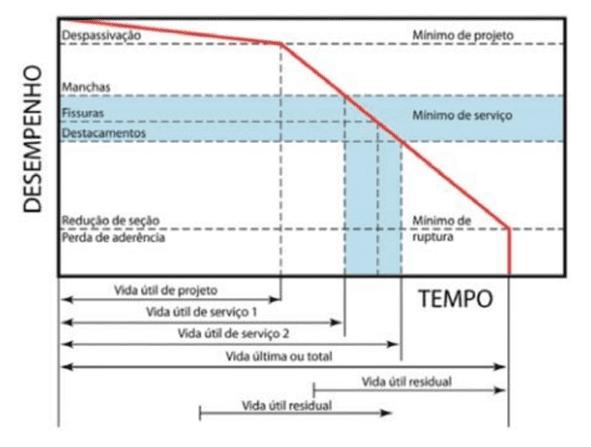 Figura 1 - Desempenho x Tempo. Fonte: HELENE, 1997