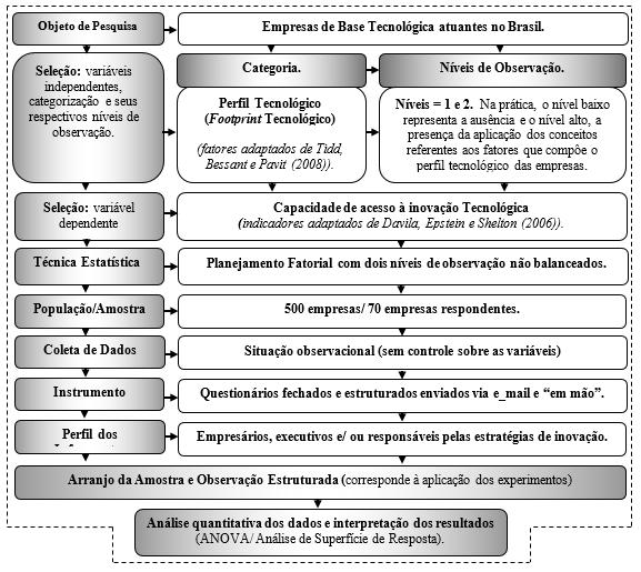 Figura 1 – Desenho do método da pesquisa: experimental (observacional), estatístico e inferencial. Fonte: adaptado de Fontão (2012)