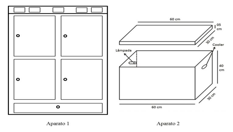 Figura 1 - Esquemas simples mostrando a aparência externa dos aparatos 1 e 2.