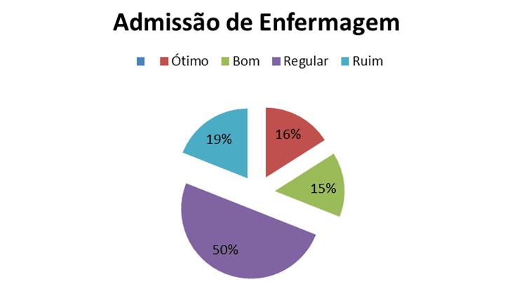 Figura 1 – Gráfico Admissão de Enfermagem. Fonte – Autoria própria. 2017