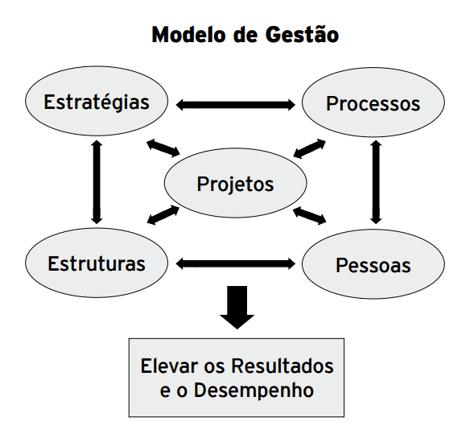 Figura 1 – Modelo de Gestão. Fonte: CARNEIRO, p.30, 2011