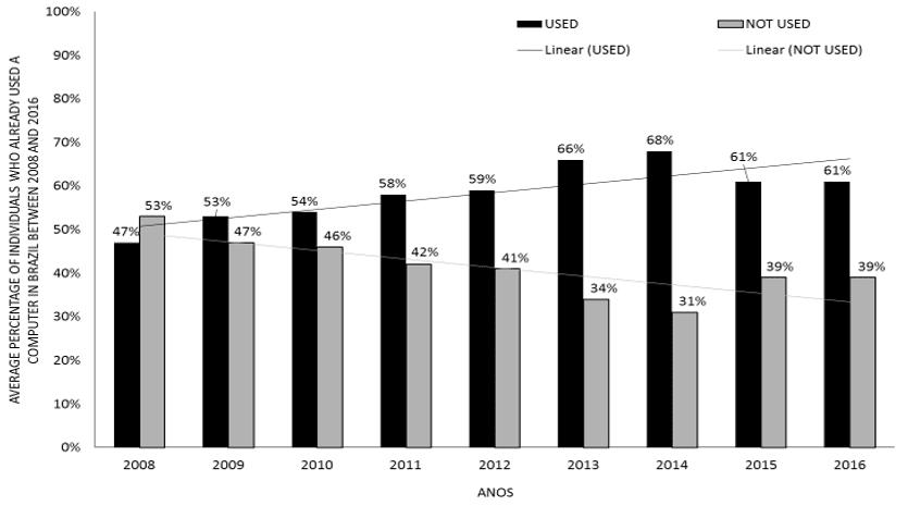 Figure 2 - Percentagem média de indivíduos que usaram um computador no Brasil entre 2008 e 2016.