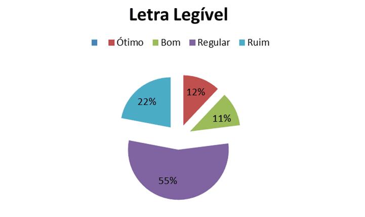 Figura 3 – Gráfico Letra Legível. Fonte: Autoria própria. 2017