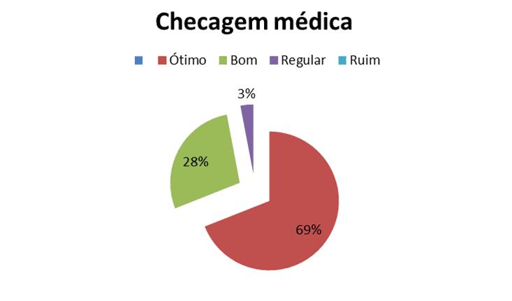 Figura 4 – Gráfico Checagem Médica. Fonte: Autoria própria. 2017