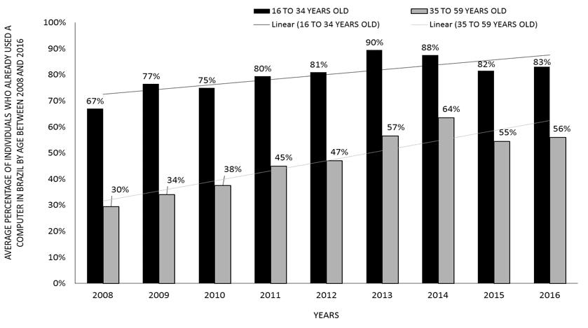 Figura 4- Percentagem média de indivíduos que já utilizaram um computador no Brasil por faixa etária entre 2008 e 2016.