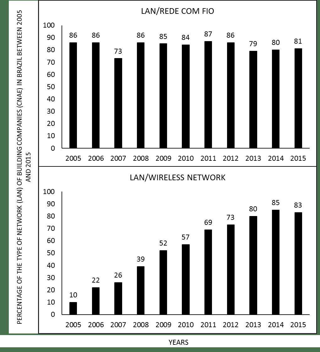 Figure 4- Porcentagem do tipo de rede (LAN) de empresas de construção (CNAE) no Brasil entre 2005 e 2015.
