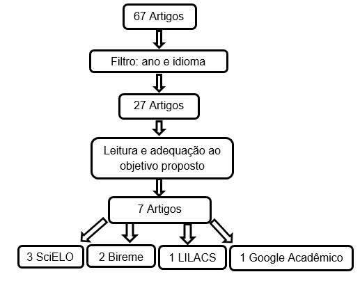 Figura 1. Fonte: Dados da pesquisa, 2015.