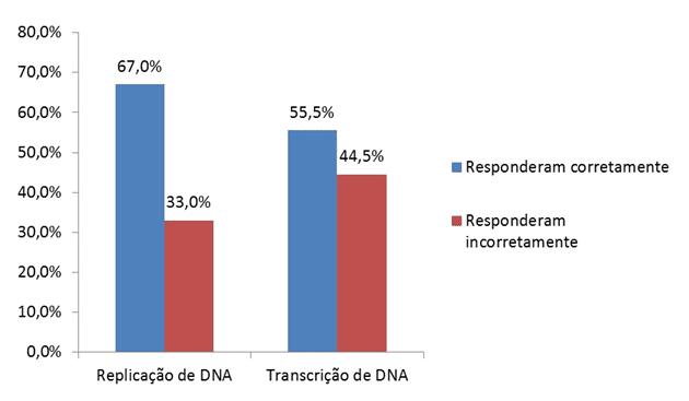 Gráfico 2 -Distribuição percentual por rendimento dos alunos da 1ª série no questionário avaliativo de Biologia Molecular em escola pública de Teresina, Piauí. Fonte: Próprios autores, 2016.