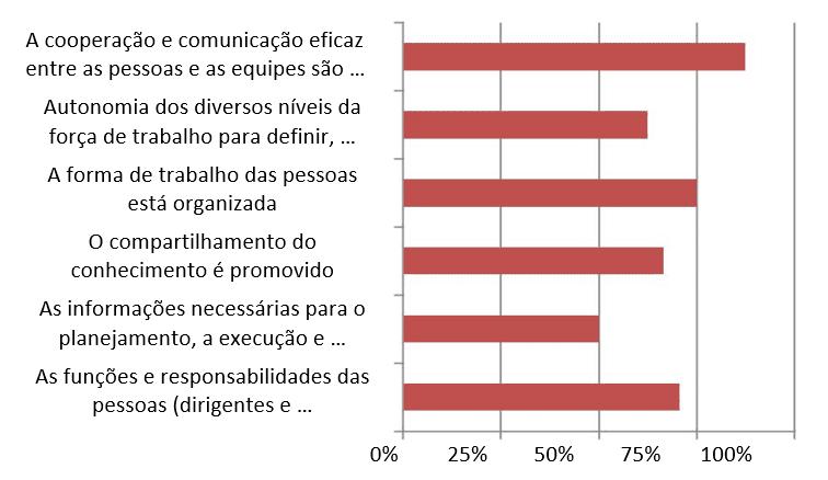 Gráfico 3: Implementação de cada prática. Fonte: Dados da pesquisa