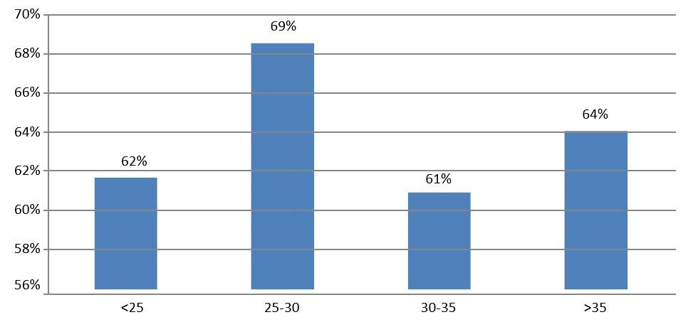 Gráfico 5: Índice de satisfação da força de trabalho com as práticas de aplicar pessoas- divisão por idade. Fonte: Dados da pesquisa