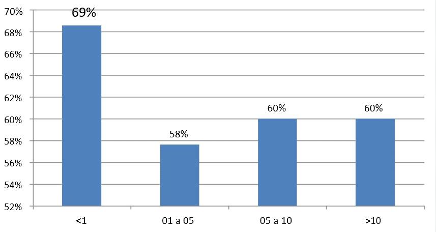 Gráfico 6: Índice de satisfação da força de trabalho com as práticas de aplicar pessoas- divisão por tempo de casa. Fonte: Dados da pesquisa