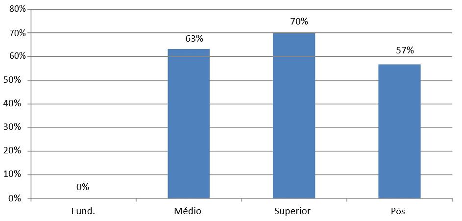 Gráfico 7: Índice de satisfação da força de trabalho com as práticas de aplicar pessoas- divisão por grau de instrução. Fonte: Dados da pesquisa