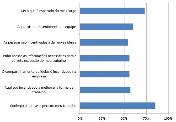 Gráfico 8: Índice de satisfação com as práticas de aplicar pessoas por asserção. Fonte: Dados da pesquisa