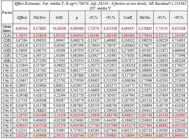 Quadro 05 - Cálculo e testes estatísticos dos fatores selecionados para a média das respostas