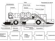 Figura 1 -Esquema do equipamento de reciclagem a quente no local.Fonte: DNIT, 2006, p. 183