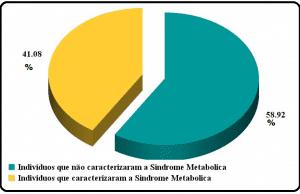 Porcentagem de indivíduos que caracterizaram a Síndrome Metabólica atendidos no TOI-HRMS/Campo Grande MS de 2011 à 2014