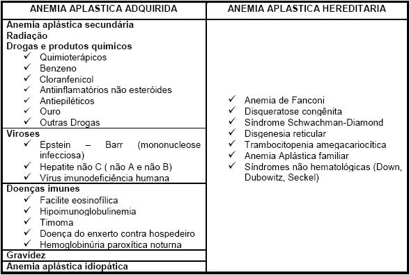 Quadro 2: Classificação da anemia aplástica. Fonte: ALTER et al. 1978[4].