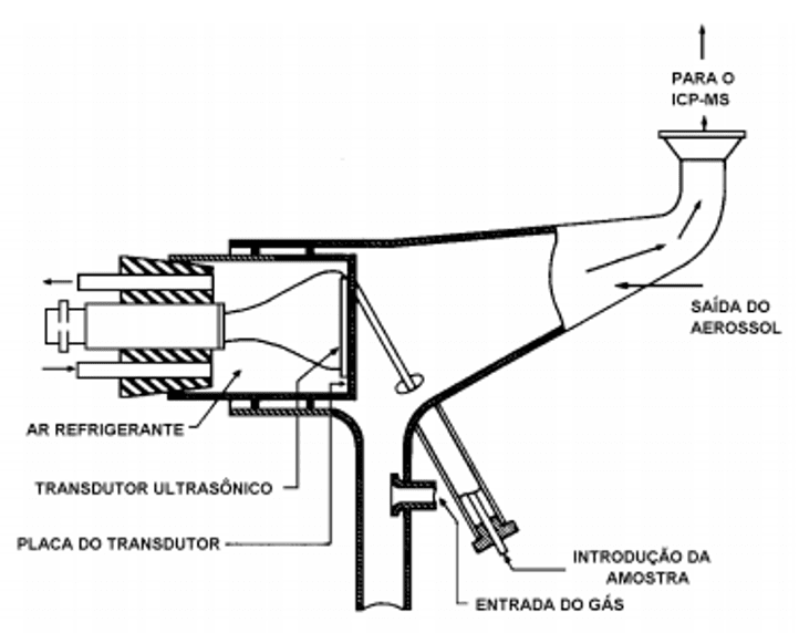 Representação esquemática do nebulizador ultrassônico
