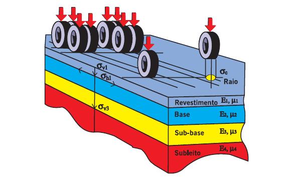Sistema de Camadas de um pavimento e tensões solicitantes