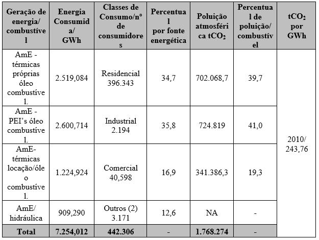 Tabela 2 - Matriz energética de Manaus de 2010.