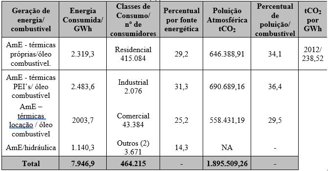 Tabela 4 - Matriz energética de Manaus de 2012.