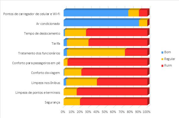 Figura 1 -Resultado da aplicação do questionário para avaliação do transporte urbano da região metropolitana de Belém – total em %.