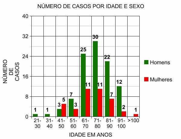 Figura 2 – Número de casos por idade e sexo