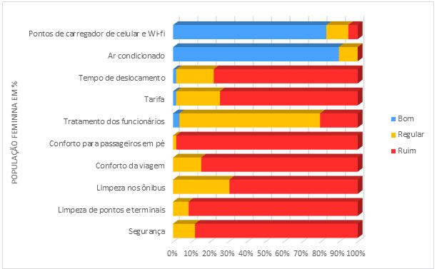 Figura 2 -Resultado da aplicação do questionário para avaliação do transporte urbano da região metropolitana de Belém – população feminina em %.
